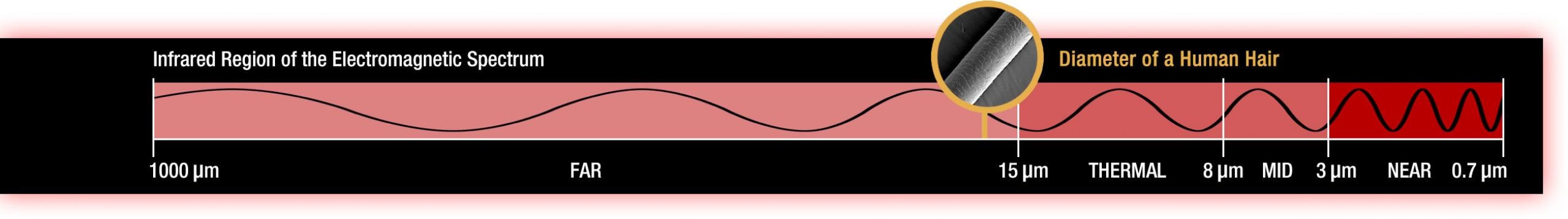 Illustration of an infrared wave on the electromagnetic spectrum