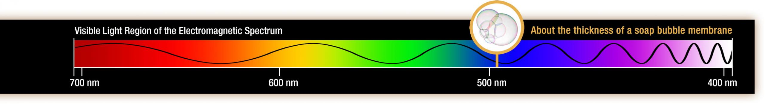 Illustration of a visible wave on the electromagnetic spectrum