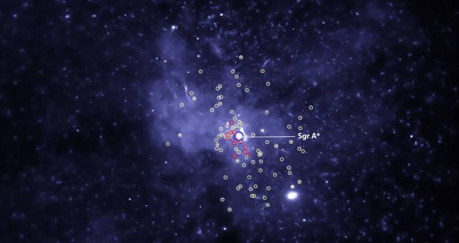 Blackholes in the Milky Way