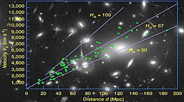 galaxies receded faster and faster as distance increases