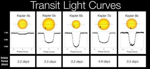 414829main_3_transit_light_curves_strip.jpg