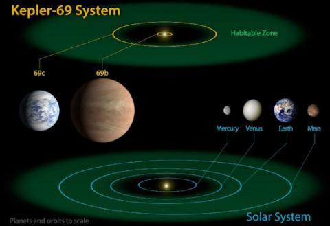 Habitable Zone (69splash)