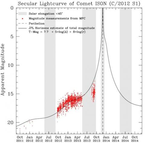 Comet ISON Light Curve