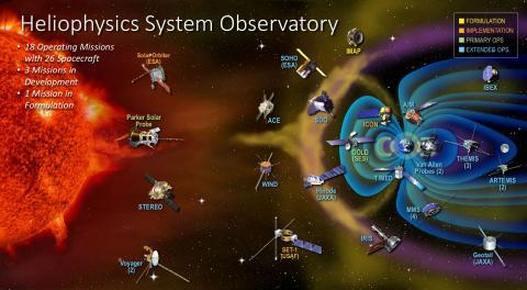 Infographic showing orbit location of NASA Heliophysics mission spacecraft