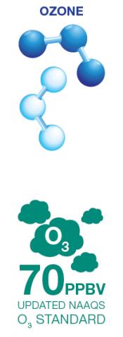 Ozone molecule illustration, ozone standards updated to 70 ppbv