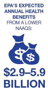 EPA expects a $2.9 - 5.9 billion in annual health benefits from a lower NAAQs