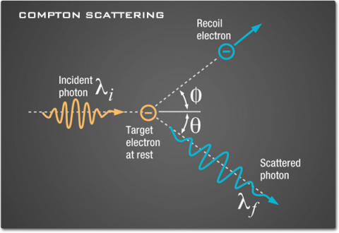 This diagram shows how a photon from incoming energy hits an electron at rest. The photon scatters and the electron recoils at the same angle in the opposite direction.