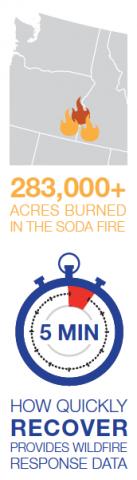 Sod Fire statistics