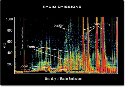 A graph showing the frequency of radio emissions over a 24 hour period. The frequencies over 1000 kHz are those originating from the Sun. Frequency emissions between 600 and 1000 kHz are from Jupiter while the Earth produces frequencies between 200 and 400.