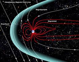 The shape of the Earth's magnetosphere is the result of being blasted by solar wind, compressing the sunward side to a distance of only 6 to 10 times the radius of the Earth.