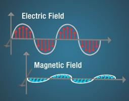 Anatomy of an Electromagnetic Wave | Science Mission Directorate
