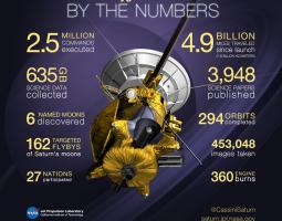 Cassini mission statistics