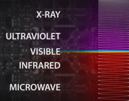Electromagnetic spectrum color bands