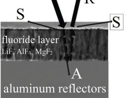 Schematic cross-section of aluminum film overcoated with a fluoride layer with low absorption (A) and low scattering (S) to provide maximum reflectance (R).