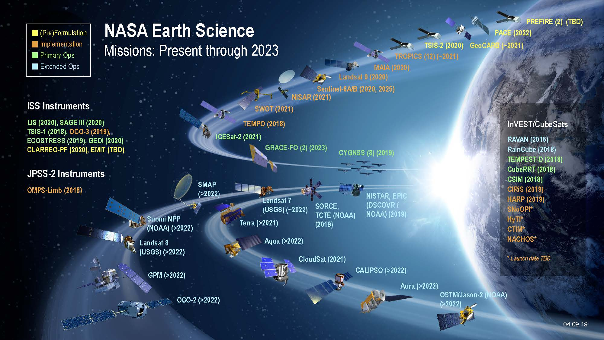 science earth nasa mission chart fleet directorate esd infographic smd areas