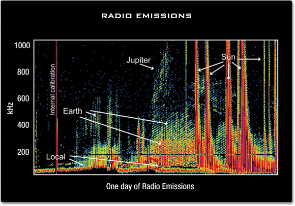 Radio Waves | Science Mission Directorate