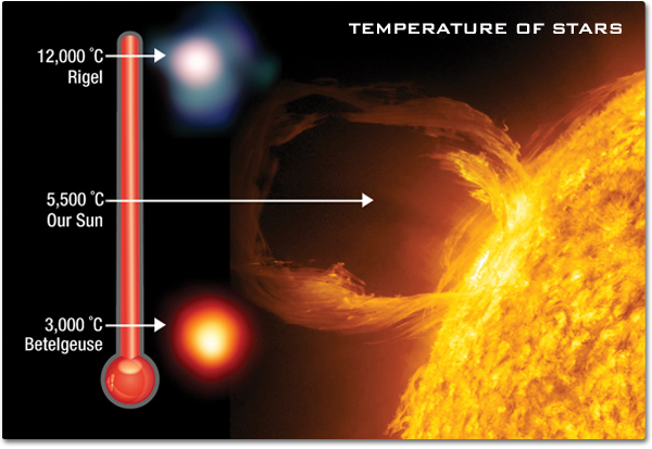 An image of the surface of the Sun appearing warm yellow. A temperature gauge on